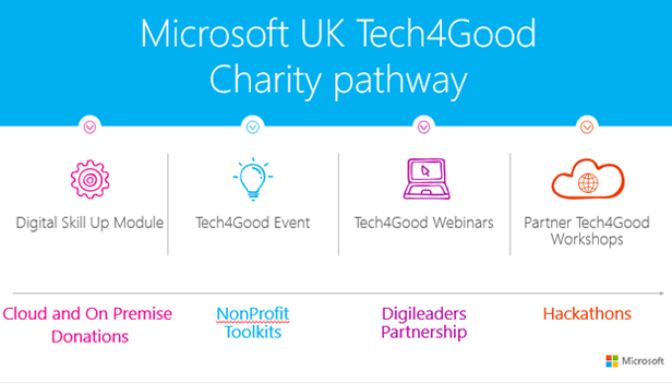 Microsoft UK Tech4Good Scheme - PMDOS - Wellingtone PPM - FuturePMO